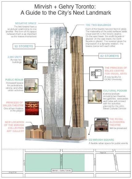 Mirvish + Gehry Project